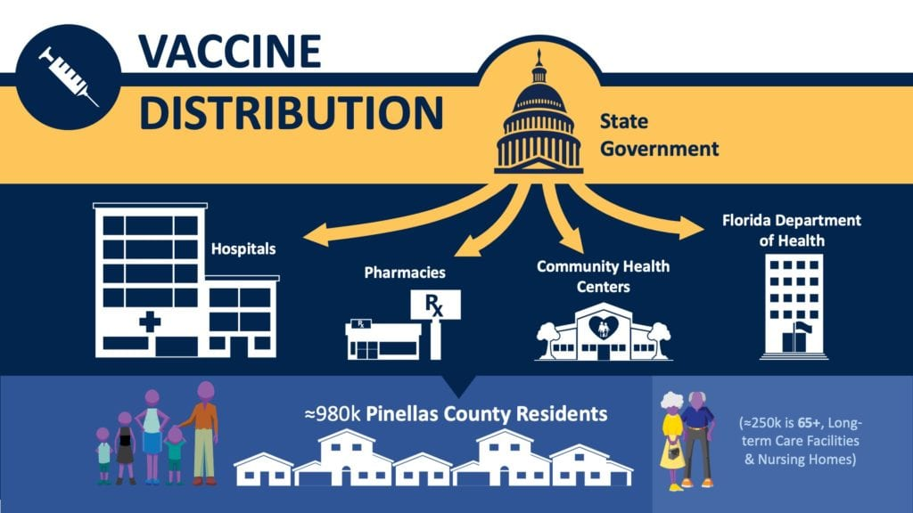 Infographic illustrating how COVID-19 vaccines are distributed from the state government to hospitals, pharmacies, community health centers and the Florida Department of Health. The graphic notes that there are about 980,000 Pinellas County residents, about 250,000 of which of are age 65+ or in long-term care facilities or nursing homes.